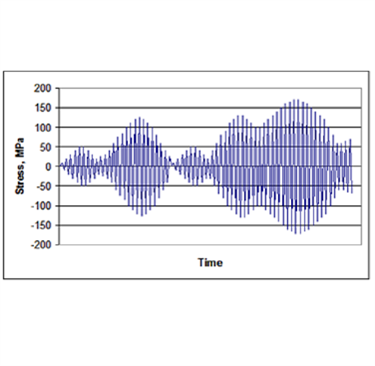 Figure 2. Example of stress–time signal achieved in full-scale VA test trials