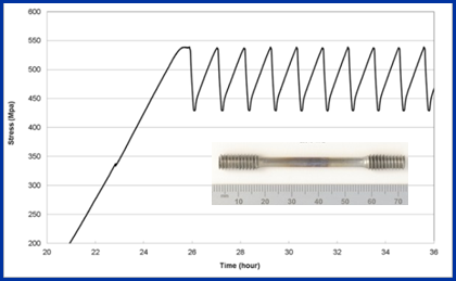 Figure 2 RLT plots recorded during testing: a) Stress vs time