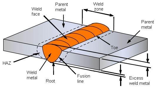 butt weld diagram