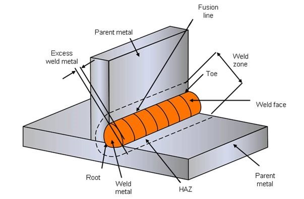 What Is Welding Definition Processes And Types Of Welds Twi