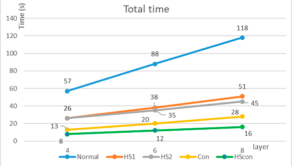 Fig 3. Total processing time results from the comparison of different deposition methods.