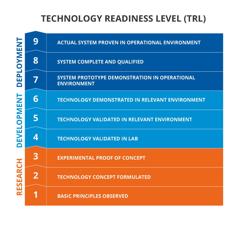 Technology Readiness Level TRL Infographic