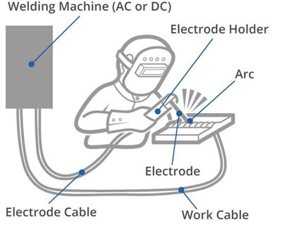 Arc welding circuit diagram
