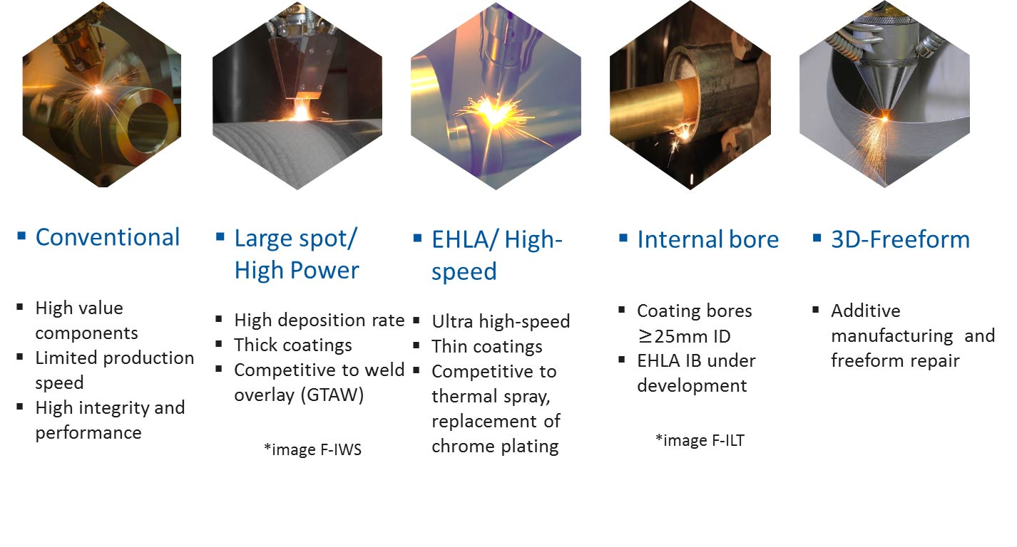 laser-cladding-classifications