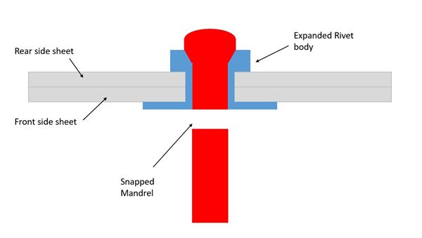 pop-rivet-diagram-2