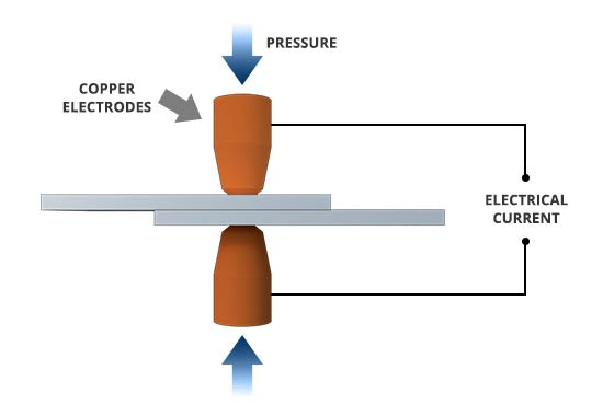 What Is Spot Welding
