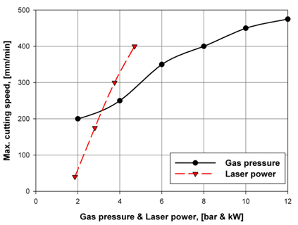 Figure 3. Laser cutting characteristics of a 155mm diameter tube with 1.5mm wall thickness. Two pass cutting
