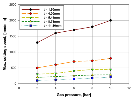 Figure 5. Maximum cutting speeds for a 60mm diameter tube with various wall thicknesses. Two pass cutting