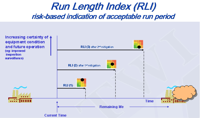 Figure 3: Schematic depicting run-length index