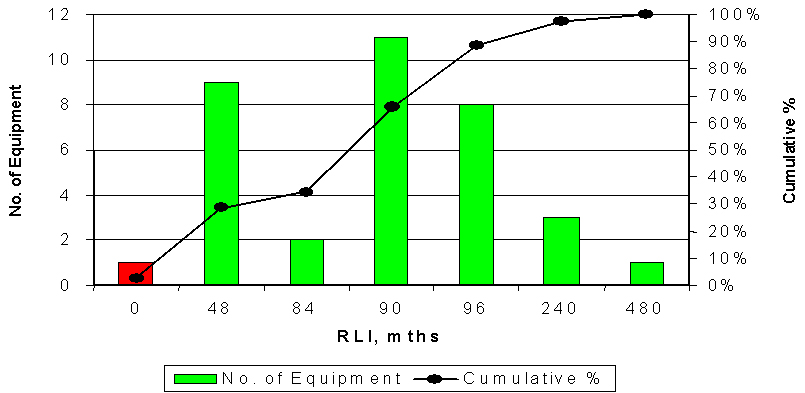 Figure 9: distribution in run-length index (RLI)