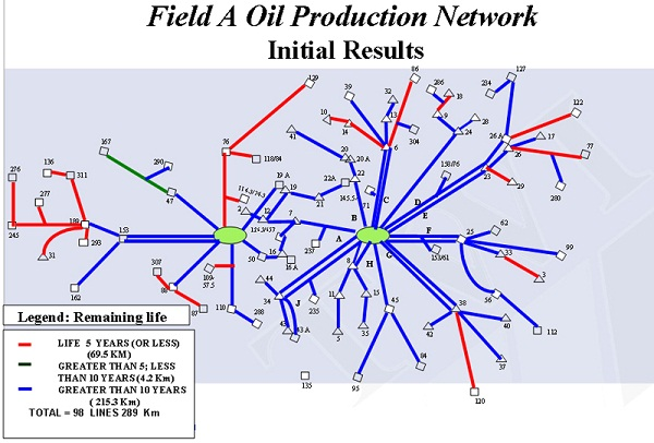Figure 10: Pipeline network initial assessment results