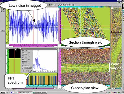 Fig.8. Screen dump of RF data collection showing noise distribution and FFT analysis