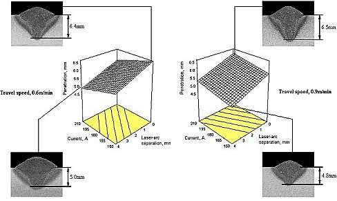 Fig.5. Influence of welding parameters on weld penetration - GMA process leading