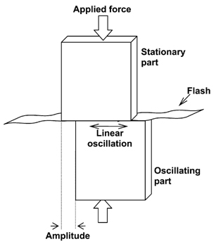 spibjan11-fig1 jpg  fig 1  schematic diagram of the linear friction welding  process