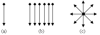 Fig.2. Examples of different swipe configurations investigated