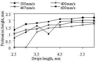 Fig.4. Effect of swipe length and swipe speed on protrusions produced in Inconel 718 in air, with 160 swipe repeats and a constant swipe delay