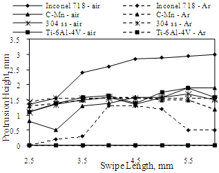 Fig.5. Protrusion height variation for 600mm/s swipes of lengths 2.5 to 6mm with 400 swipe repeats, performed in Inconel 718, Ti-6Al-4V, 304 stainless steel and C-Mn steel in air and Ar environments