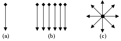 Figure 2. Examples of different swipe configurations investigated