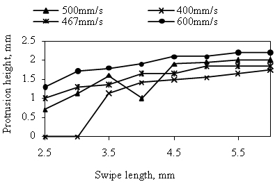 Figure 4. Effect of swipe length and swipe speed on protrusions produced in Inconel 718 in air, with 160 swipe repeats and a constant swipe delay