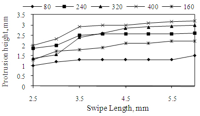 Figure 5. Effect of swipe length and swipe repeats on protrusions produced in Inconel 718 in air, with a swipe speed of 600mm/s and a constant swipe delay