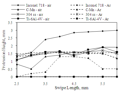 Figure 6. Protrusion height variation for 600mm/s linear swipes of lengths 2.5 to 6mm with 400 swipe repeats, performed in Inconel 718, Ti-6Al-4V, 304 stainless steel and C-Mn steel in air and Ar environments