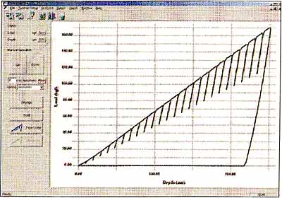Fig.2. Typical load depth curve showing loading/unloading steps (Courtesy FRONTICS Inc)