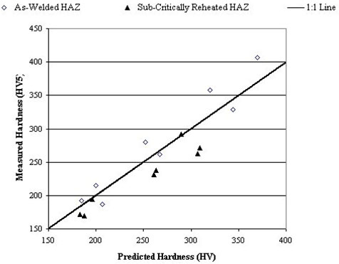Fig.7 Predicted maximum HAZ hardness values compared with those measured, for the as-welded GCHAZ and the SCGCHAZ.