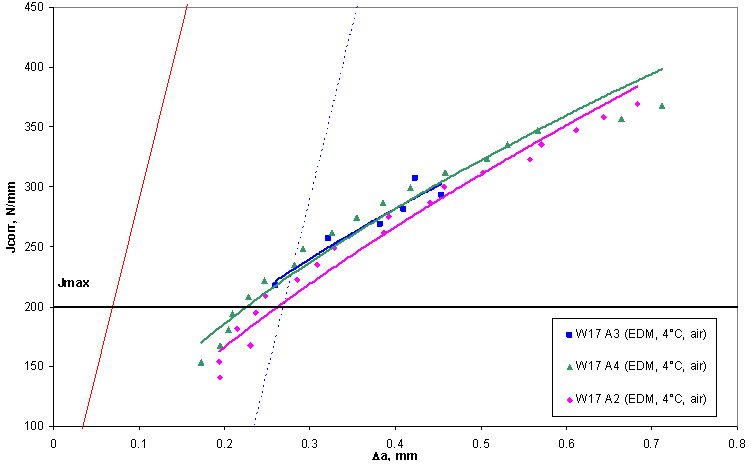 Figure 1. Unloading compliance J R-curves obtained from specimens tested in air at 4°C from EDM notched specimens