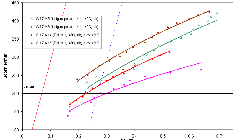 Figure 2. Unloading compliance J R-curves obtained from specimens tested in air at 4°C from fatigue pre-cracked notched specimens