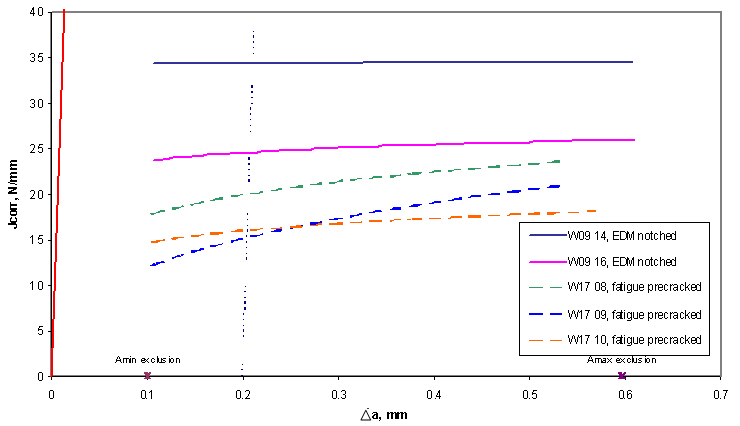 Figure 3. Unloading compliance J R-curves obtained from EDM and fatigue pre-cracked notched specimens tested in 3.5% NaCl with cathodic protection