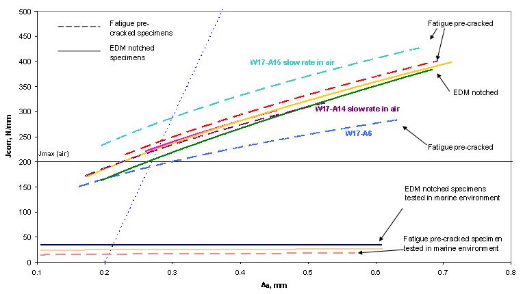 Figure 4. Comparison between unloading compliance J R-curves obtained from specimens tested in air at 4°C and in 3.5% NaCl with different notch configurations. J-R curves were obtained as power law fit of selected data points.