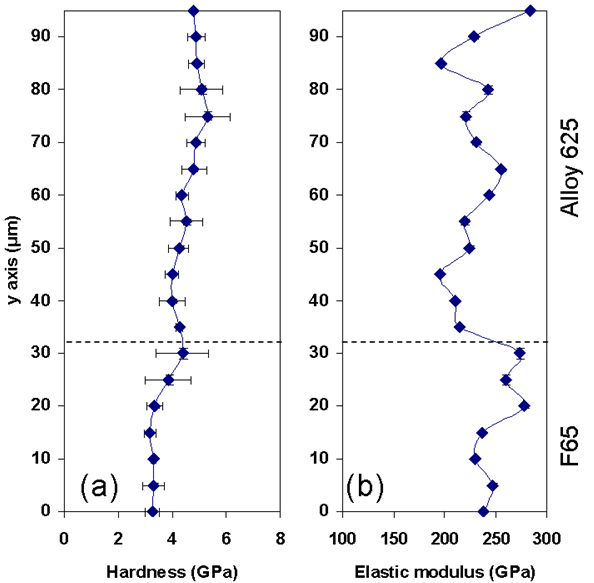 Figure 9. Average nano hardness and elastic modulus with measurement deviation, in a and b, respectively