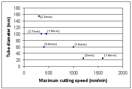 Fig.10. Maximum cutting speed for various tube diameters. The figures in brackets indicate the tube wall thickness