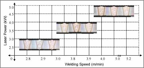 Fig.2. 3mm cross-sections arranged by laser power (kW) vs welding speed (m/min)
