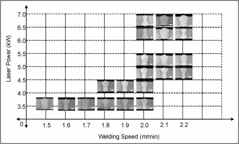 Fig.5. 5mm cross-sections arranged by laser power (kW) vs welding speed (m/min)