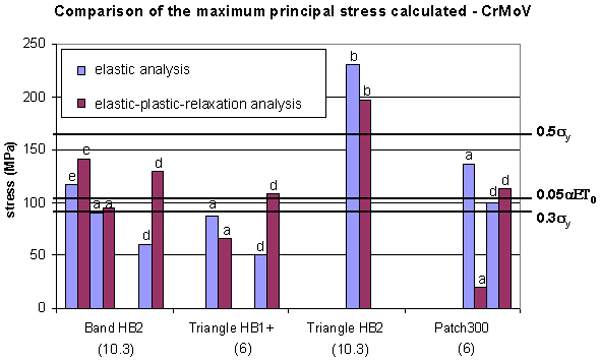 Figure 2: Maximum principal stress after PWHT. The number between brackets is the total width of the zone as a multiple of √Rt
