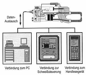 Fig.4. Welding gun data storage system MASDAT Courtesy Matuschek