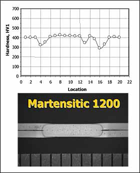 Fig.2. Hardness and macrosections of spot welds in 1.05mm TRIP 700 and 0.8mm Martensitic 1000 steels. Section scale in mm. Hardness location represents indent number