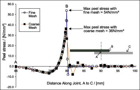 Fig. 1.6. The predicted peel stress in a single lap-shear joint. Results from two solid models with different mesh densities are shown. Symbols indicate nodal positions and hence element density.