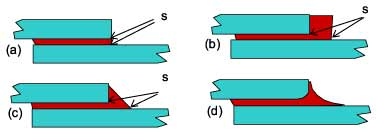 Fig. 1.7. Representations of the adhesive fillet. (a) no fillet, (b) square fillet, (c) angled and (d) concave curved. The 's' indicates potential singularity points.