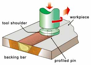 Fig.1. Principle of the friction stir welding process invented at TWI (Courtesy TWI)