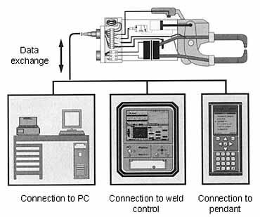 Fig.3. Welding gun data storage system MASDAT (Courtesy Matuschek)