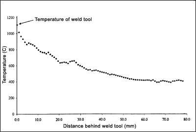 Fig.3. Temperature profile along the 12% chromium alloy steel weld after 250mm of welding at a traverse rate of 3mm/sec.