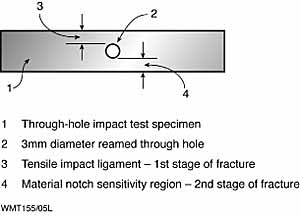 Fig.7. The basic features of the 'through-hole' impact technique