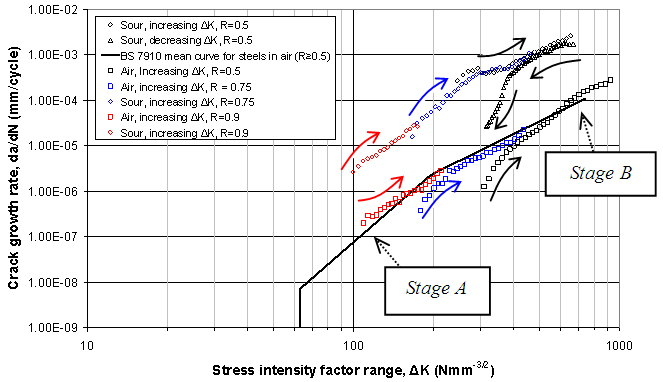 Figure 2. Results of increasing ΔK tests at high stress ratio and starting at low ΔK in air and in a sour environment, plotted alongside data from a decreasing ΔK test in a sour environment