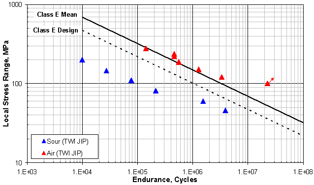 Figure 3. Fatigue endurance data in air and in a sour environment