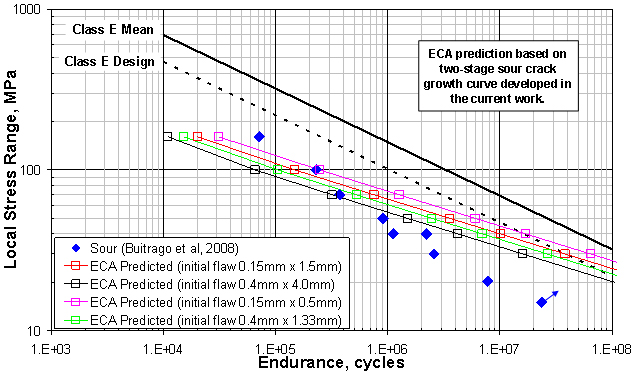 Figure 10. S-N curves predicted via engineering critical assessment calculations using the latest two-stage sour crack growth curve, plotted alongside fatigue endurance data for specimens tested in a sour environment