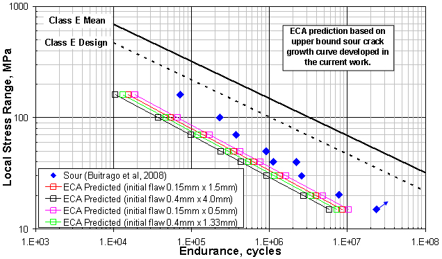 Figure 11. S-N curves predicted via engineering critical assessment calculations using an upper bound sour fatigue crack growth curve, plotted alongside fatigue endurance data for specimens tested in a sour environment