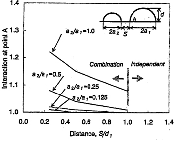Figure 3: Interaction factor for two dissimilar surface flaws in tension from numerical analysis of Hasegawa et al