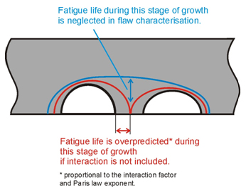 Figure 6: Illustration of the influence of flaw interaction on the fatigue life if using the s = 0 criterion
